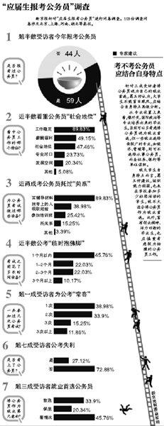 """毕业生为考公务员报9000元培训班 自称""""值了"""""""