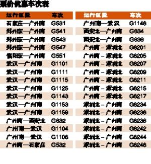 京广、广深港高铁部分车票实行优惠 最低8折