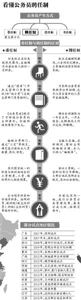 6月24日,北京首批聘任制公务员报名时间截止。这场始于6月4日的招聘,再次将人们的视线转向公务员聘任制。