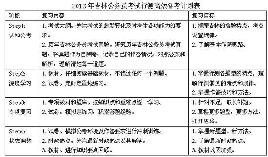2013年吉林公务员考试行测备考指南(甲级)